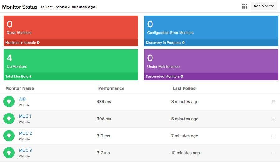 4 Monitors via Site24x7